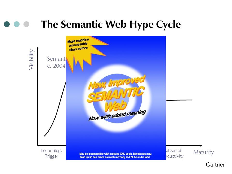 Semantic Web c.