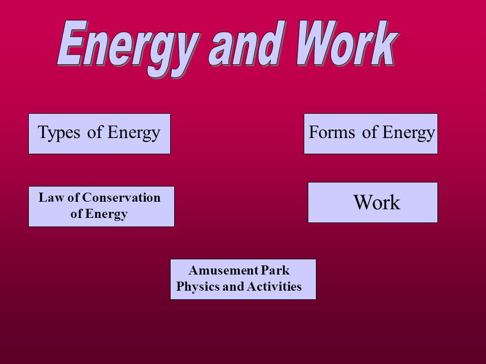 Types of EnergyForms of Energy Law of Conservation of Energy Amusement Park Physics and Activities Work