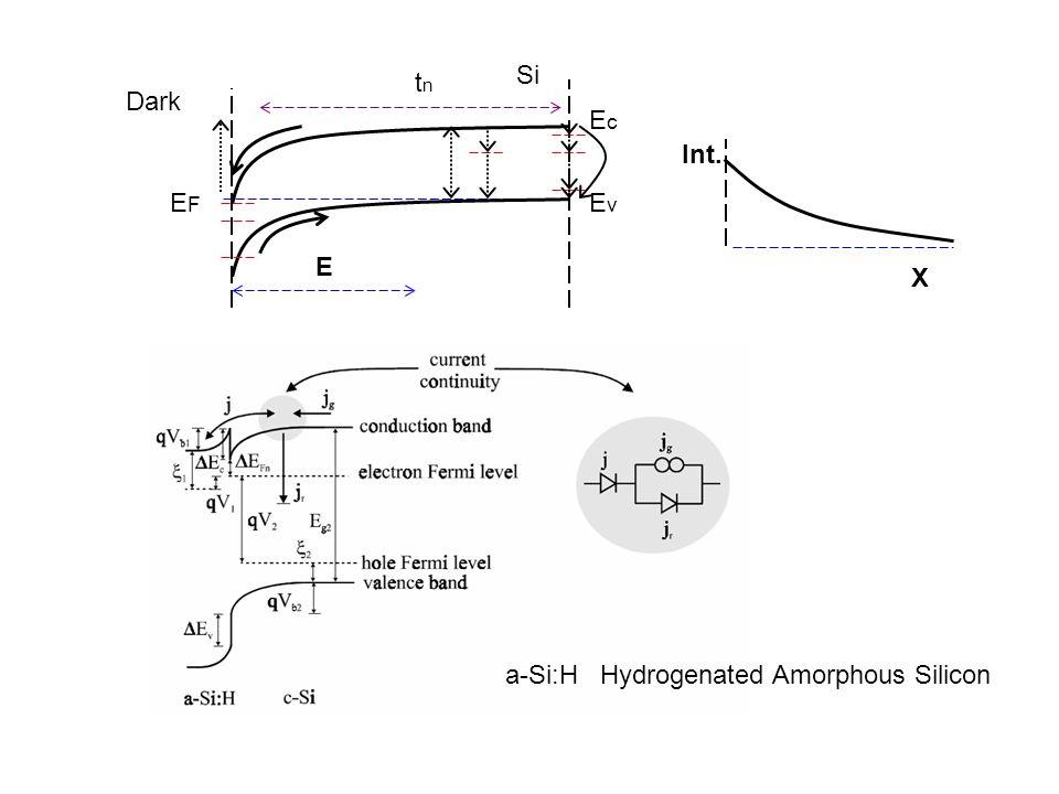 a-Si:HHydrogenated Amorphous Silicon Si EcEc EvEv EFEF E t n Int. X Dark