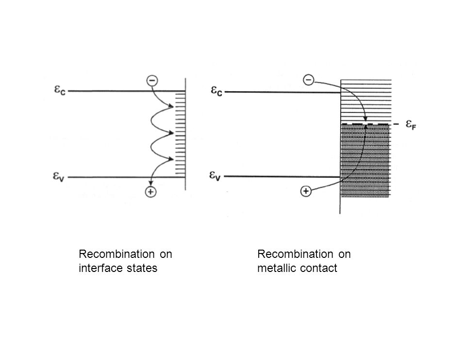 Recombination on interface states Recombination on metallic contact