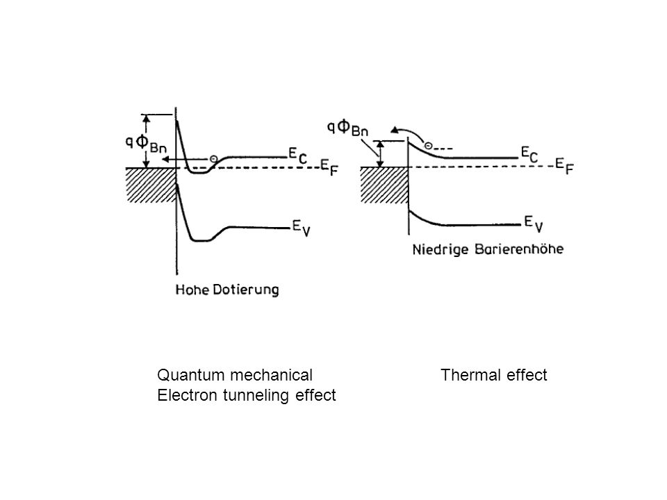 Quantum mechanical Electron tunneling effect Thermal effect