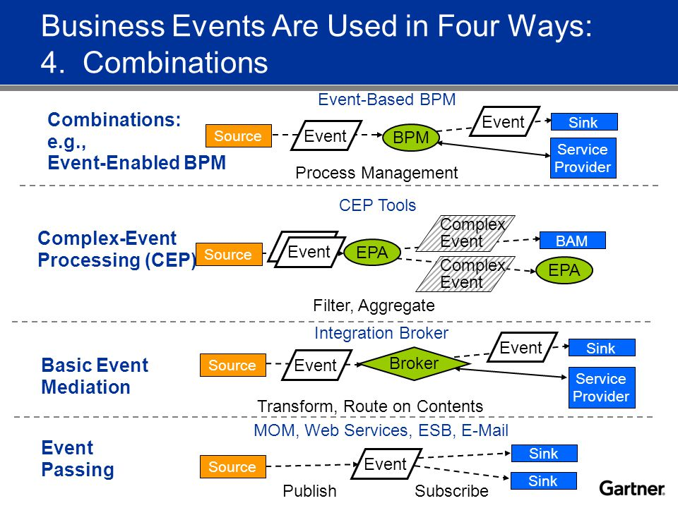 Business Events Are Used in Four Ways: 4.