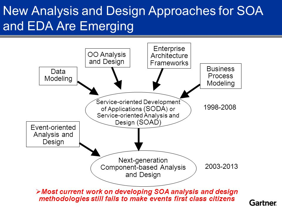 New Analysis and Design Approaches for SOA and EDA Are Emerging OO Analysis and Design Business Process Modeling Data Modeling Service-oriented Development of Applications (SODA ) or Service-oriented Analysis and Design (SOAD) Enterprise Architecture Frameworks 1998-2008 Event-oriented Analysis and Design Next-generation Component-based Analysis and Design 2003-2013  Most current work on developing SOA analysis and design methodologies still fails to make events first class citizens