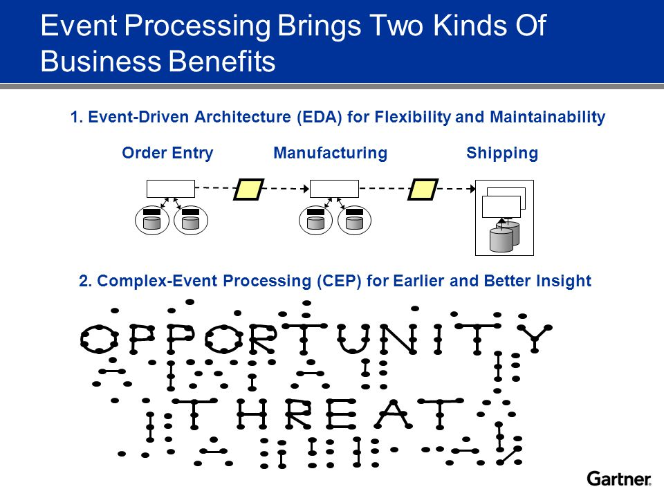 Event Processing Brings Two Kinds Of Business Benefits Order EntryManufacturingShipping 1.