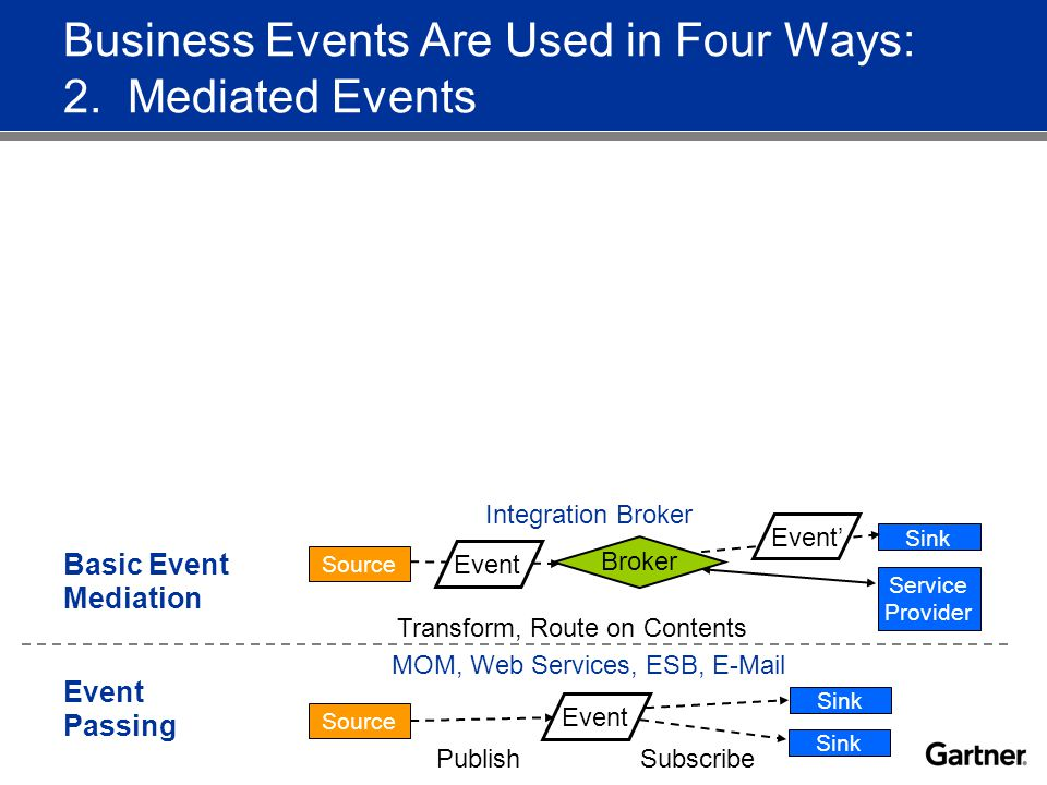 Characteristics of Basic Event Mediation One event stream goes into a broker/mediator, one or more streams come out (message splitting but not message combining).