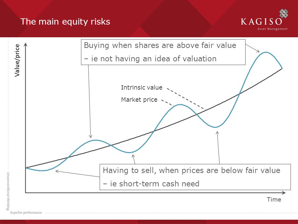 The main equity risks Market price Intrinsic value Buying when shares are above fair value – ie not having an idea of valuation Having to sell, when prices are below fair value – ie short-term cash need