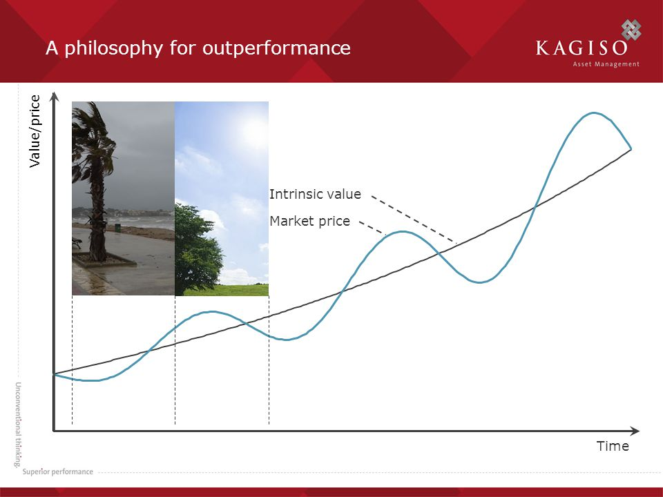 A philosophy for outperformance Market price Intrinsic value