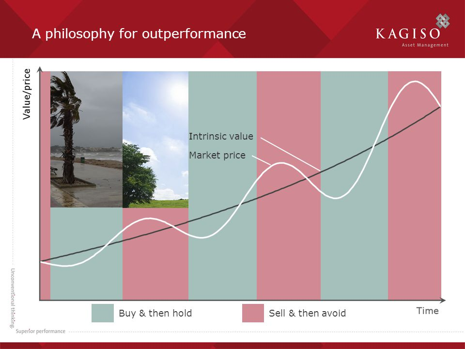 Buy & then holdSell & then avoid Market price Intrinsic value A philosophy for outperformance
