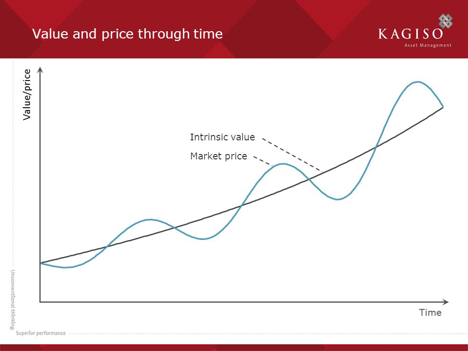 Value and price through time Market price Intrinsic value