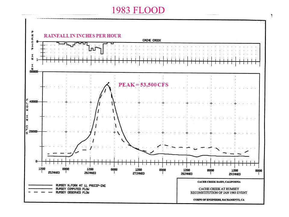 RAINFALL IN INCHES PER HOUR PEAK = 53,500 CFS 1983 FLOOD