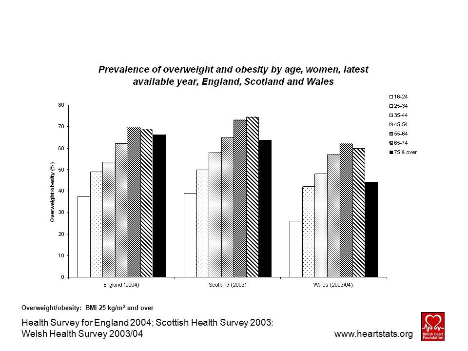Overweight/obesity: BMI 25 kg/m 2 and over Health Survey for England 2004; Scottish Health Survey 2003: Welsh Health Survey 2003/04 www.heartstats.org