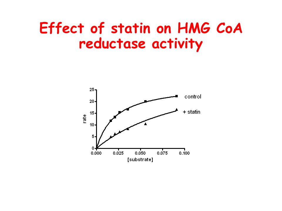Effect of statin on HMG CoA reductase activity