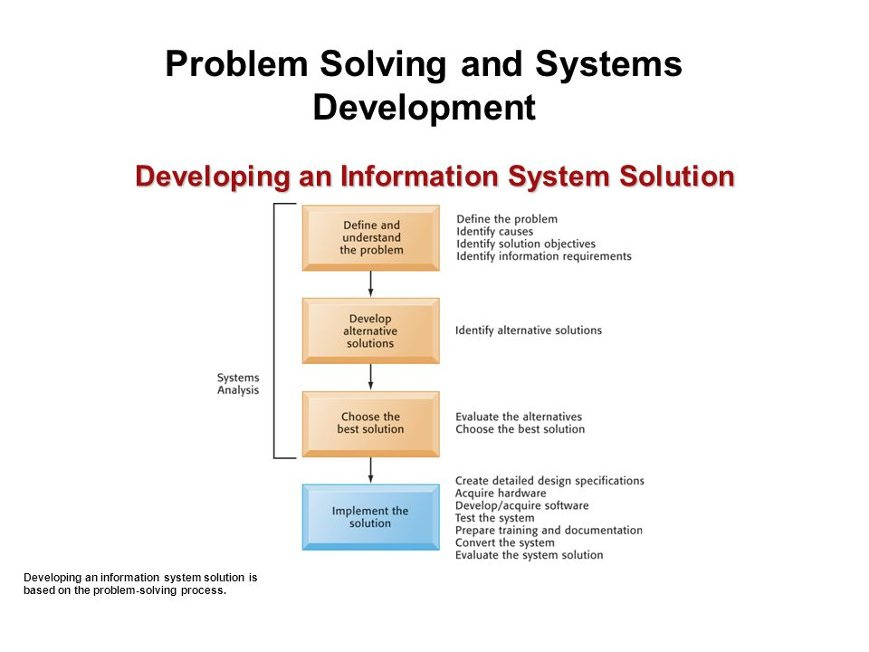 Developing an information system solution is based on the problem-solving process. Problem Solving and Systems Development Developing an Information S