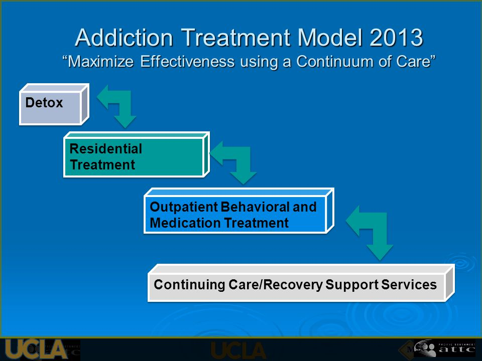 Addiction Treatment Model 2013 Maximize Effectiveness using a Continuum of Care Continuing Care/Recovery Support Services Detox Residential Treatment Outpatient Behavioral and Medication Treatment