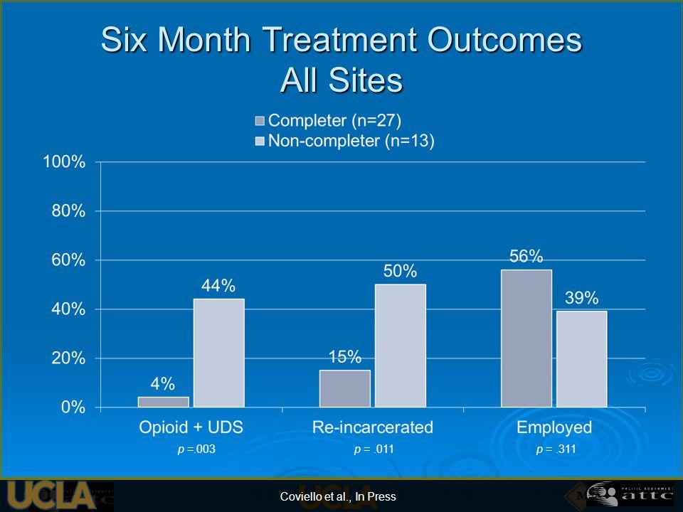 Six Month Treatment Outcomes All Sites p =.011 Coviello et al., In Press p =.003p =.311