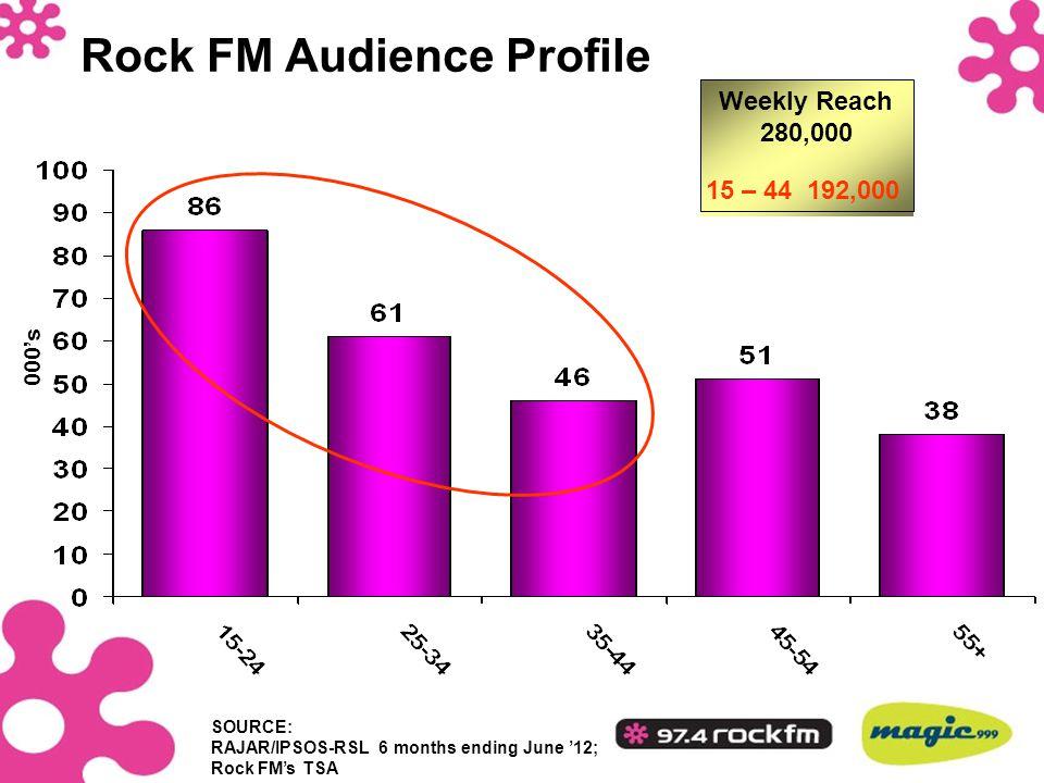 Weekly Reach 280,000 Rock FM Audience Profile 000's 15 – 44 192,000 SOURCE: RAJAR/IPSOS-RSL 6 months ending June '12; Rock FM's TSA