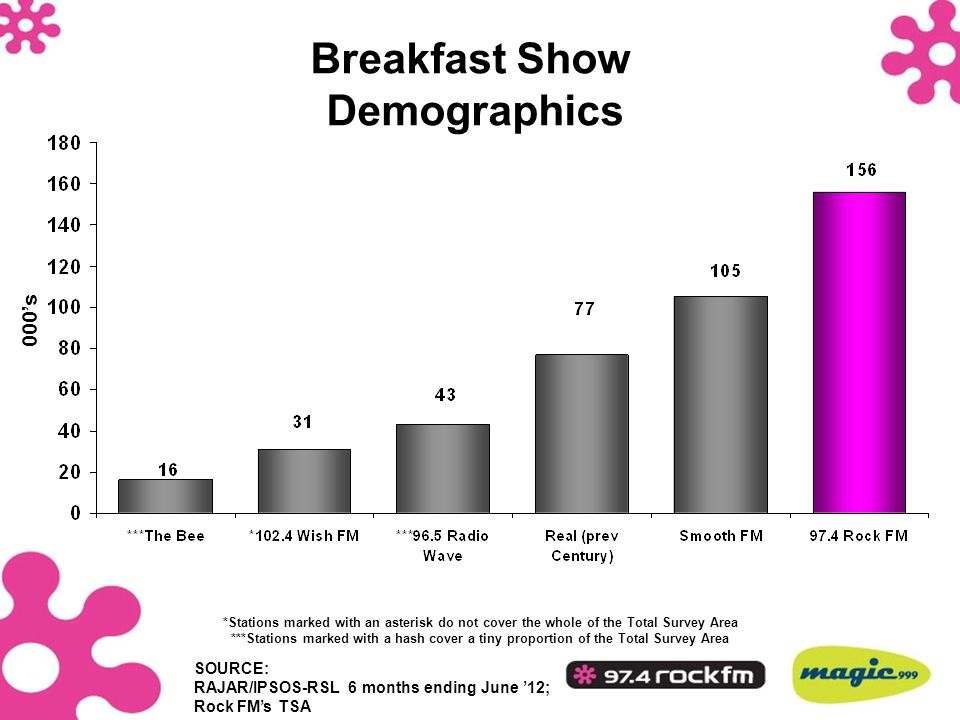 Breakfast Show Demographics 000's *Stations marked with an asterisk do not cover the whole of the Total Survey Area ***Stations marked with a hash cov
