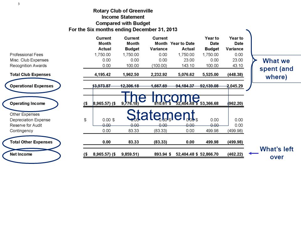 The Income Statement What's left over What we spent (and where)