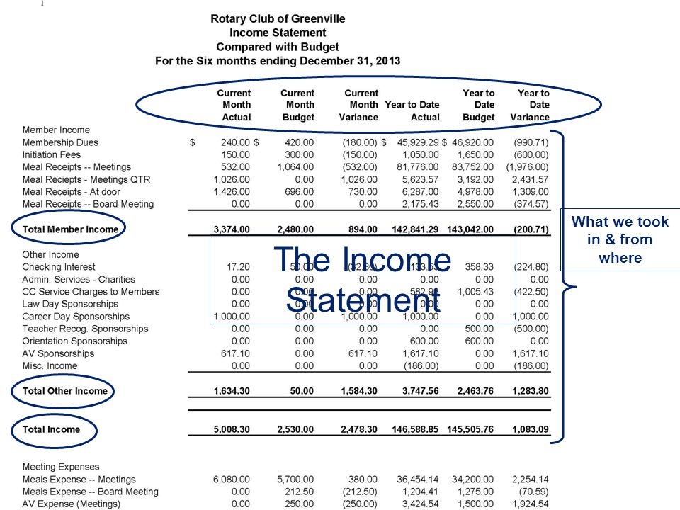 The Income Statement What we took in & from where