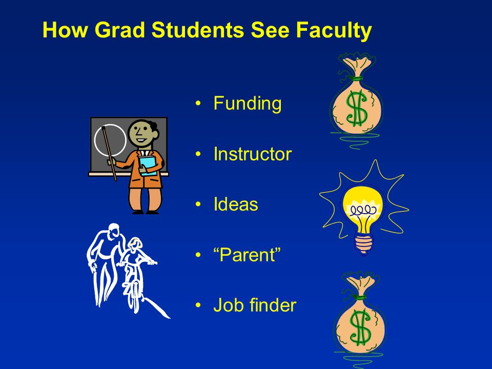 How Faculty See Grad Students MCS/ME –Like undergrads, but more knowledge MS –Will do some research PhD –Will do lots of research Guess which faculty prefer.
