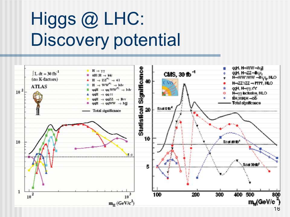 16 Higgs @ LHC: Discovery potential