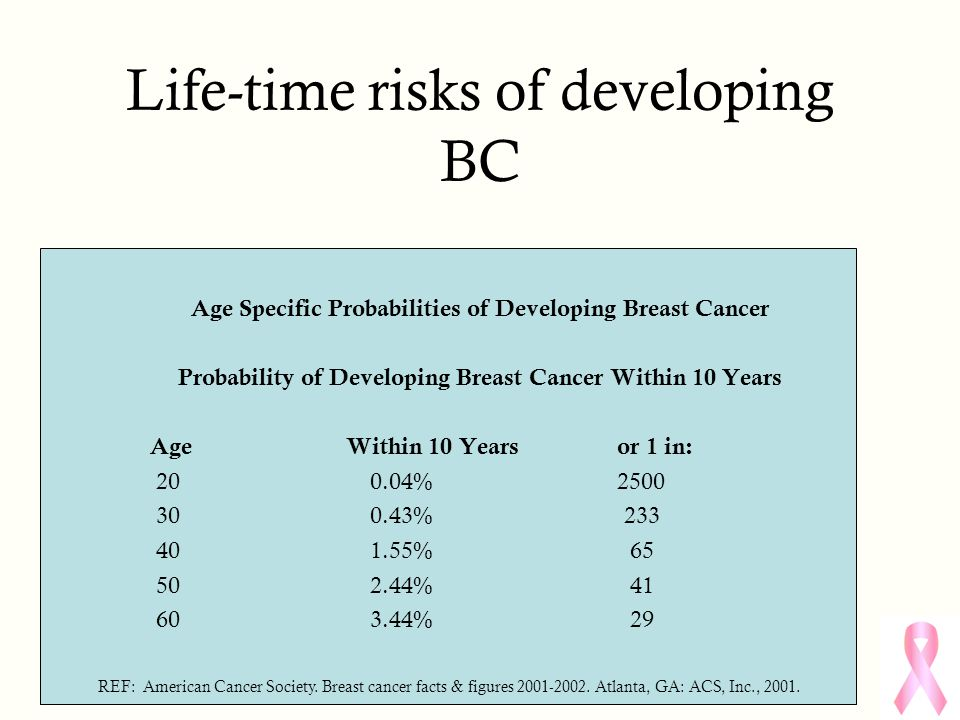 Life-time risks of developing BC Age Specific Probabilities of Developing Breast Cancer Probability of Developing Breast Cancer Within 10 Years Age Within 10 Years or 1 in: 20 0.04% 2500 30 0.43% 233 40 1.55% 65 50 2.44% 41 60 3.44% 29 REF: American Cancer Society.