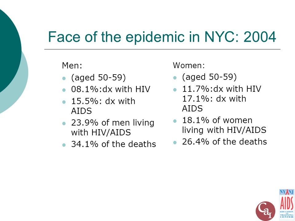 Face of the epidemic in NYC: 2004 Men: (aged 50-59) 08.1%:dx with HIV 15.5%: dx with AIDS 23.9% of men living with HIV/AIDS 34.1% of the deaths Women: (aged 50-59) 11.7%:dx with HIV 17.1%: dx with AIDS 18.1% of women living with HIV/AIDS 26.4% of the deaths