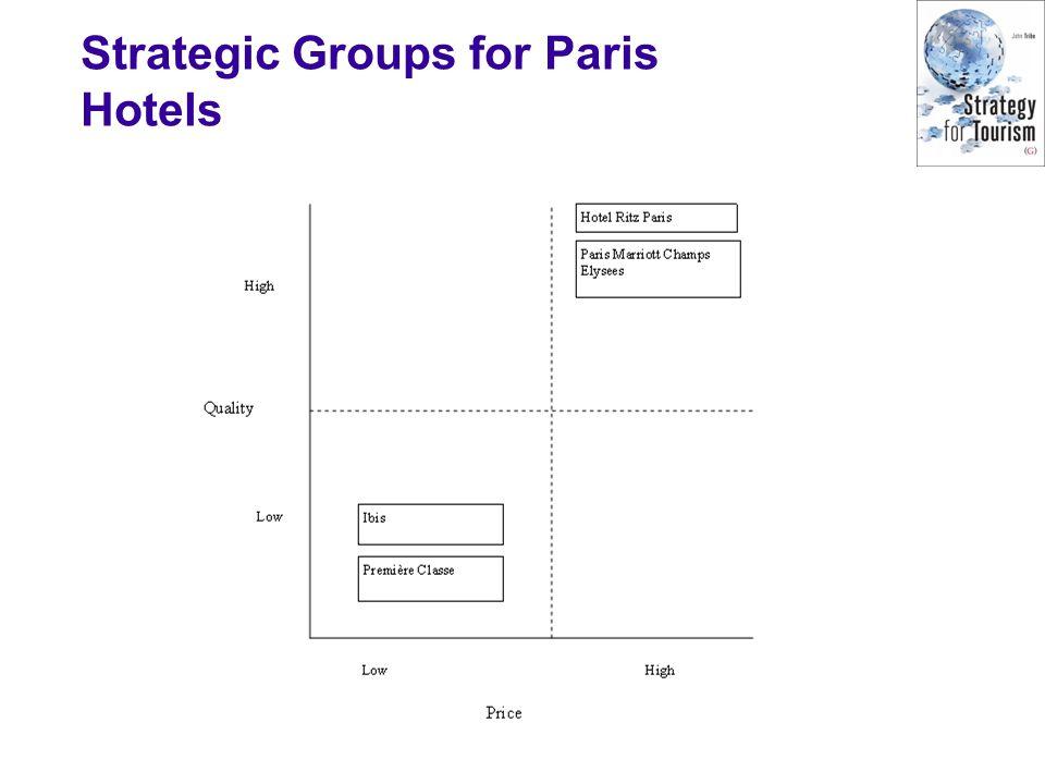 Strategic Groups for Paris Hotels