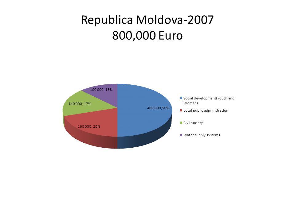 Republica Moldova-2007 800,000 Euro