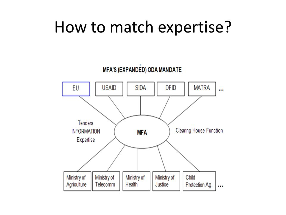 How to match expertise?