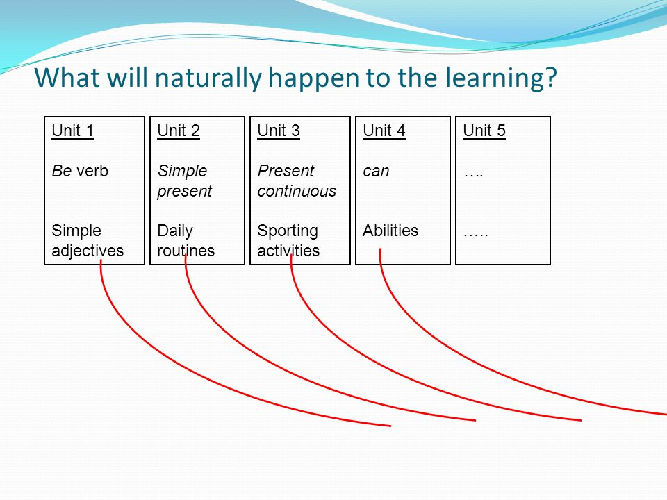 What will naturally happen to the learning.