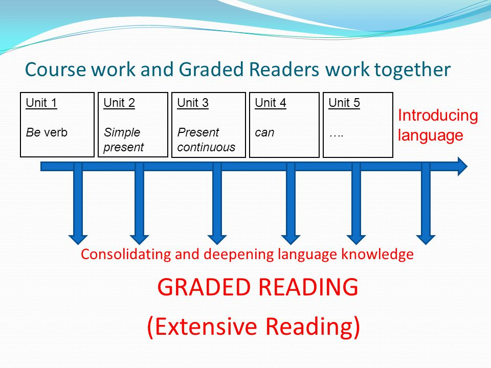 Course work and Graded Readers work together Consolidating and deepening language knowledge GRADED READING (Extensive Reading) Unit 1 Be verb Unit 2 Simple present Unit 3 Present continuous Unit 4 can Unit 5 ….
