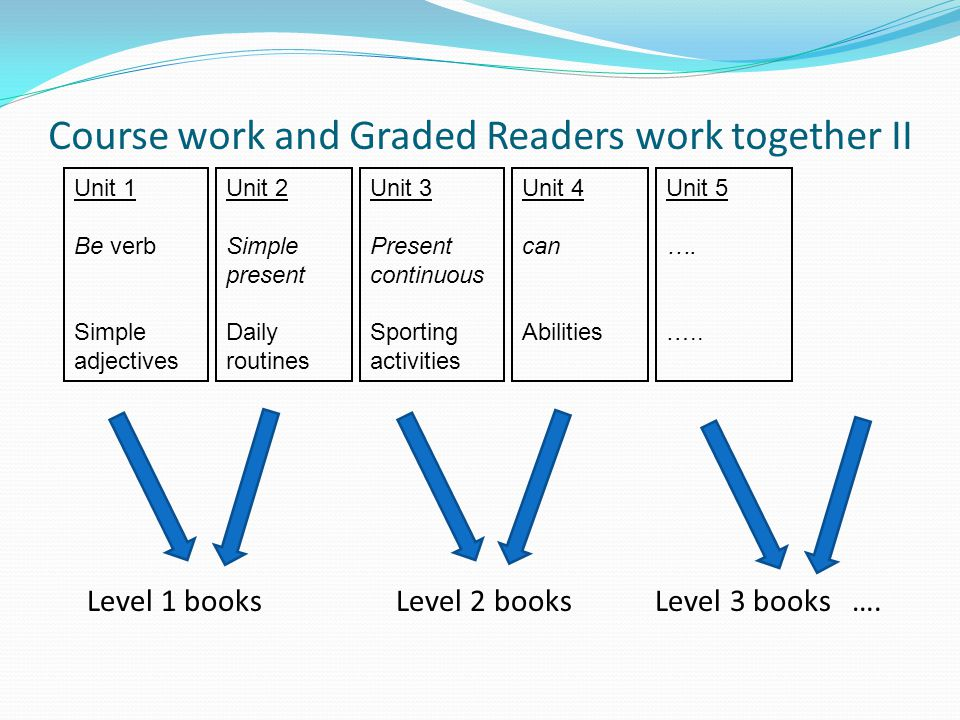 Course work and Graded Readers work together II Level 1 books Level 2 books Level 3 books ….