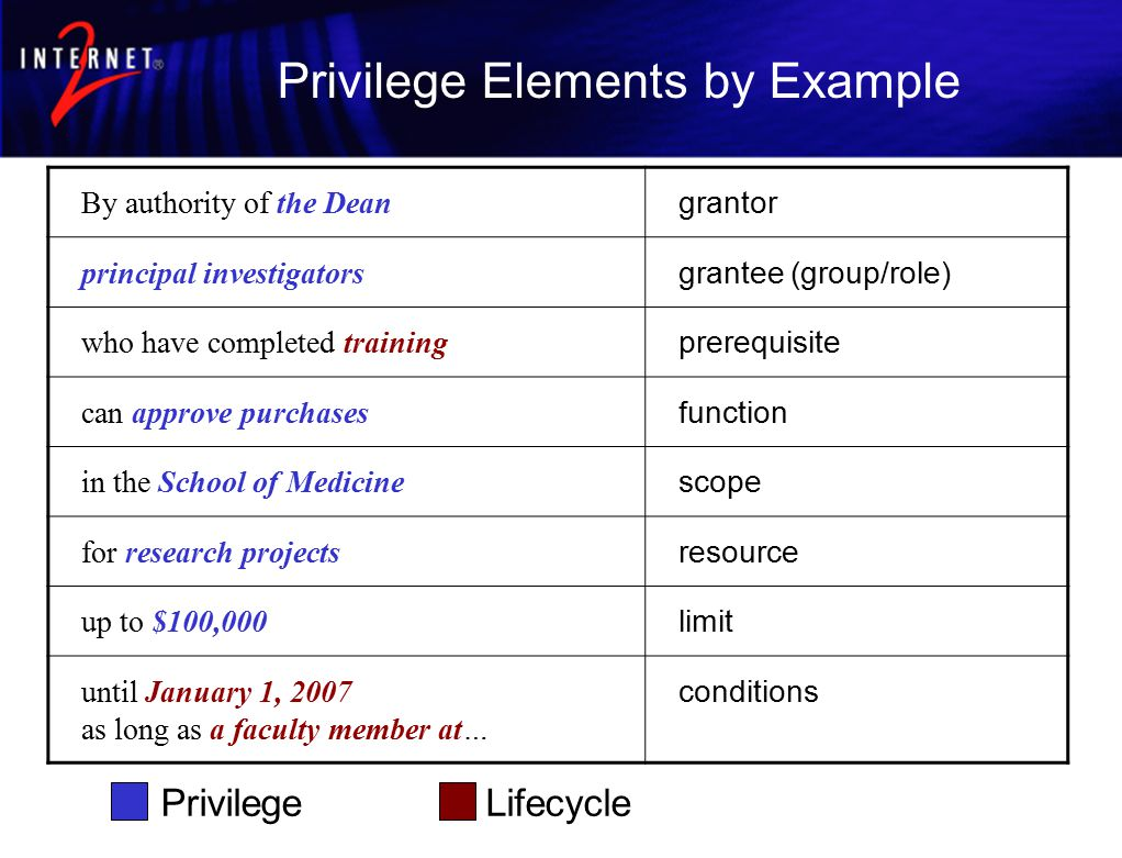 Privilege Elements by Example By authority of the Dean grantor principal investigators grantee (group/role) who have completed training prerequisite can approve purchases function in the School of Medicine scope for research projects resource up to $100,000 limit until January 1, 2007 as long as a faculty member at… conditions PrivilegeLifecycle