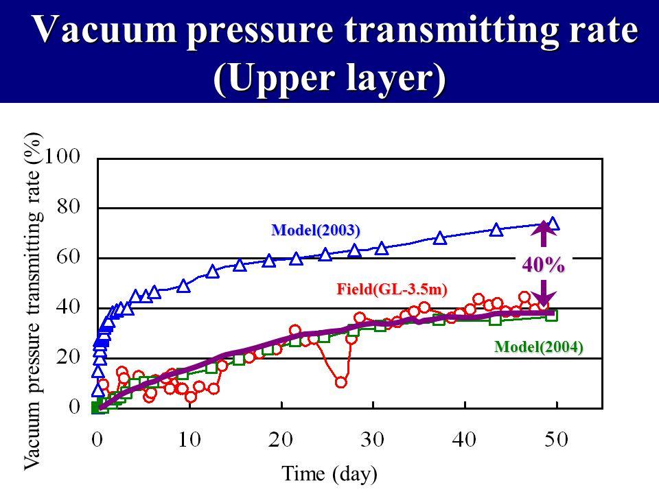 Vacuum pressure transmitting rate Pore water pressure Vacuum pressure ×100(%) Time (day) Vacuum pressure transmitting rate (%) Field(GL-3.5m) Model(20