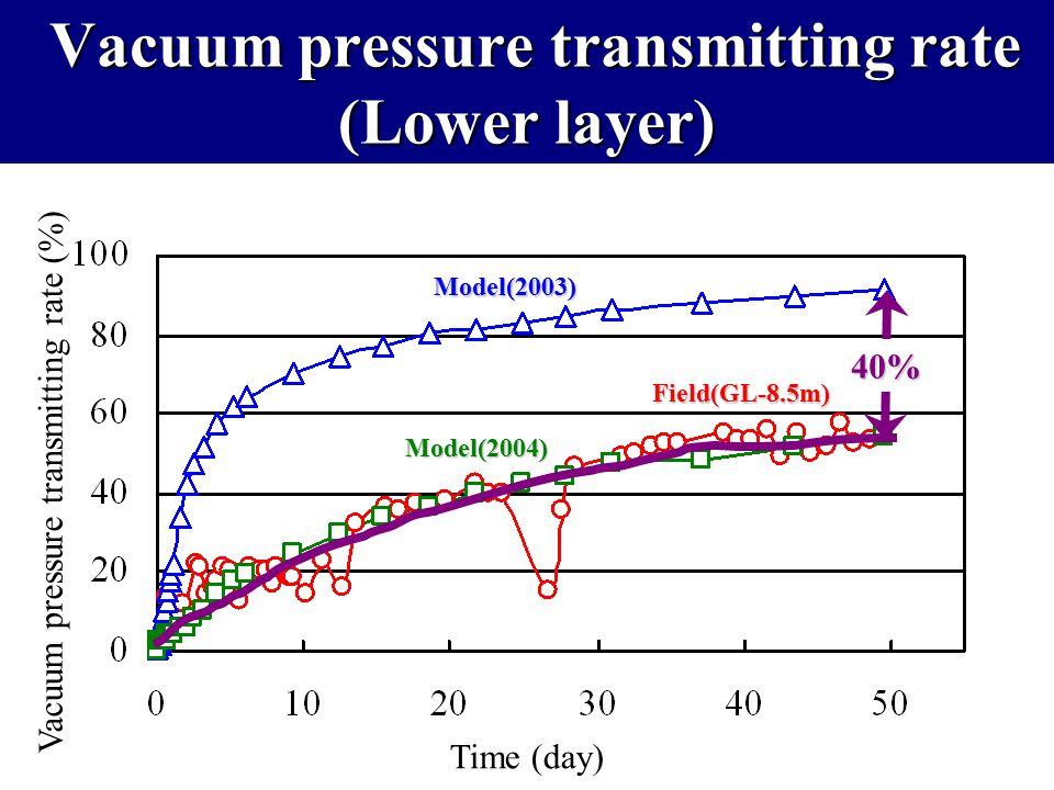 Vacuum pressure transmitting rate (Lower layer) Vacuum pressure transmitting rate (Lower layer) Time (day) Vacuum pressure transmitting rate (%) Model