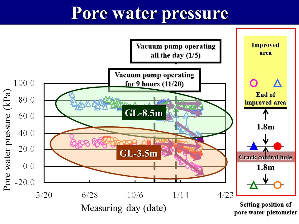 Pore water pressure (kPa) Measuring day (date) Vacuum pump operating all the day (1/5) Vacuum pump operating for 9 hours (11/20) Pore water pressure S