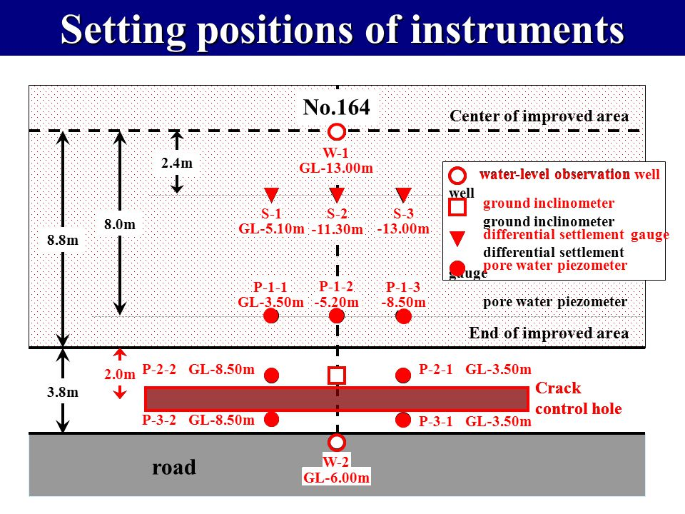 Setting positions of instruments No.164 End of improved area 8.8m 8.0m Center of improved area W-1 GL ‐ 13.00m water-level observation well ground inc