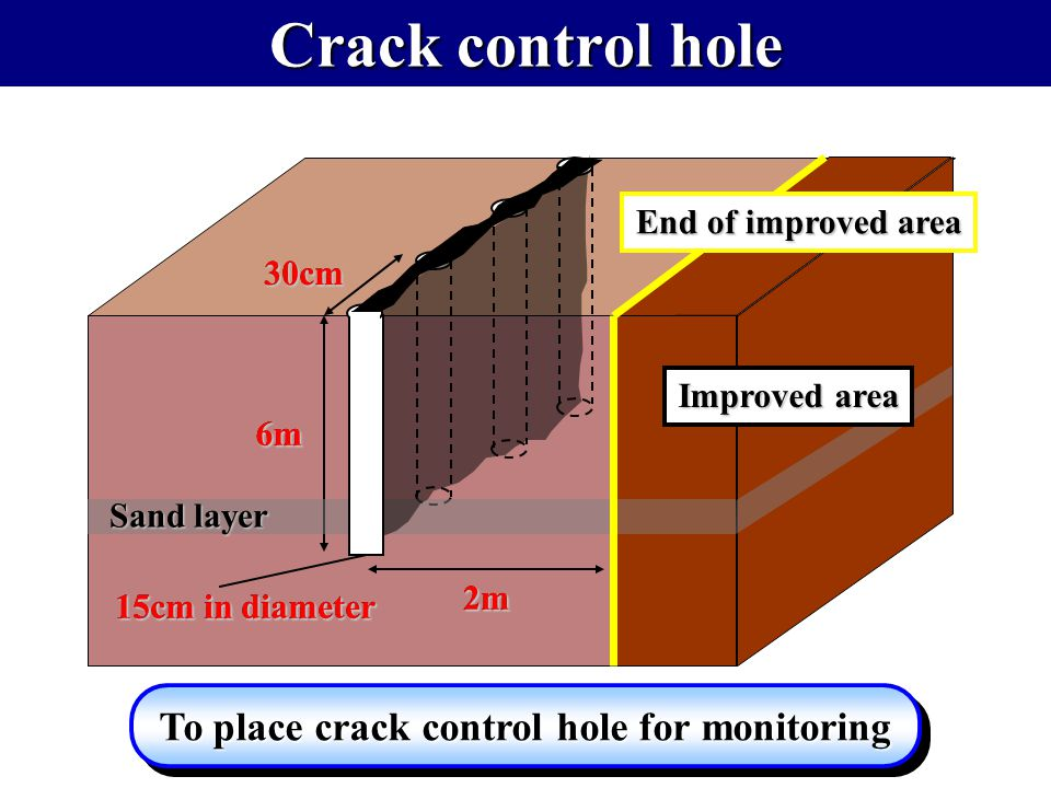 Crack control hole End of improved area 6m 15cm in diameter 2m30cm Sand layer To place crack control hole for monitoring Improved area 6m 15cm in diam