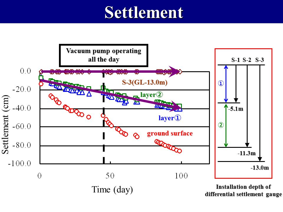 Settlement Settlement Settlement (cm) Time (day) Vacuum pump operating all the day layer ① layer ② ground surface S-3(GL-13.0m) ① ② 5.1m -5.1m S-1 11.