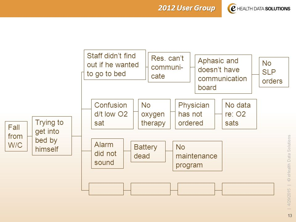 13 | 4/29/2015 | © eHealth Data Solutions 2012 User Group Fall from W/C Trying to get into bed by himself Staff didn't find out if he wanted to go to bed Aphasic and doesn't have communication board Res.