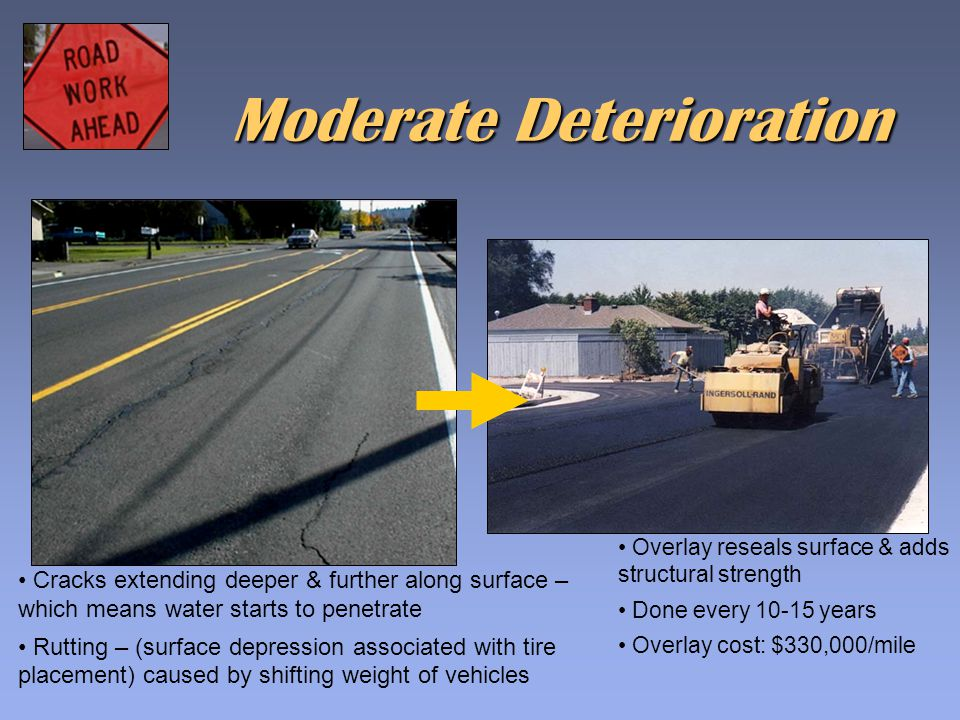 Moderate Deterioration Cracks extending deeper & further along surface – which means water starts to penetrate Rutting – (surface depression associated with tire placement) caused by shifting weight of vehicles Overlay reseals surface & adds structural strength Done every 10-15 years Overlay cost: $330,000/mile