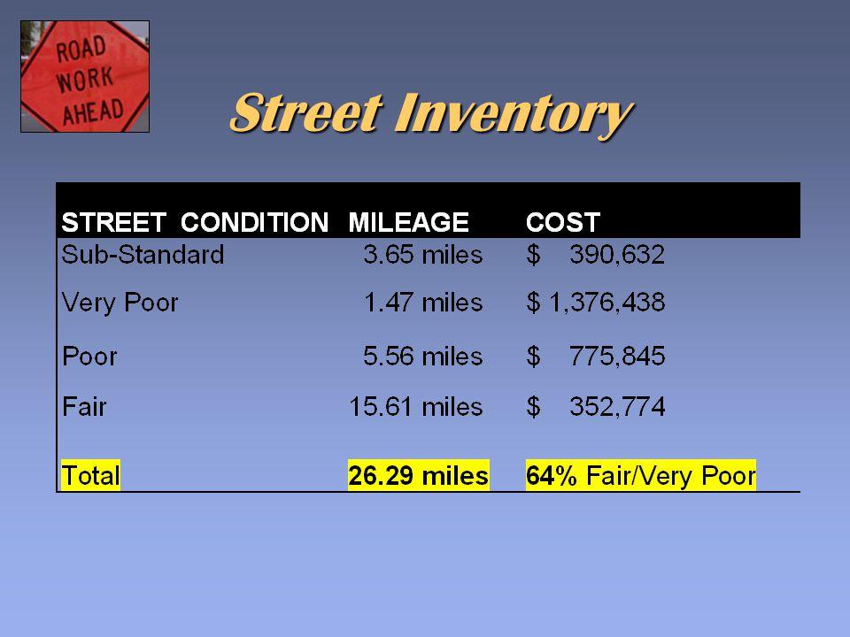 Street Inventory