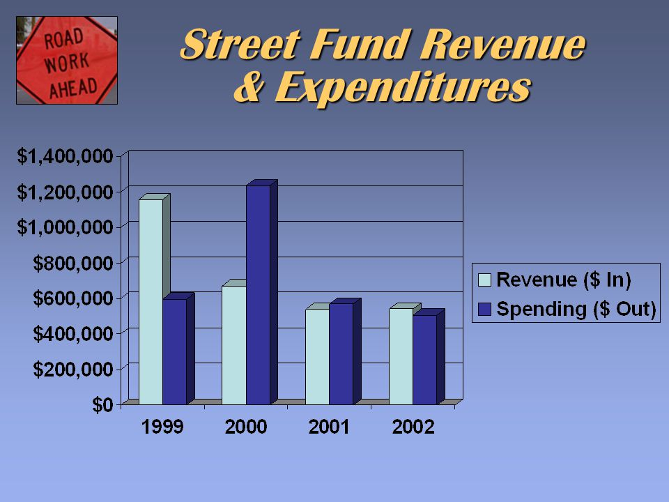 Street Fund Revenue & Expenditures