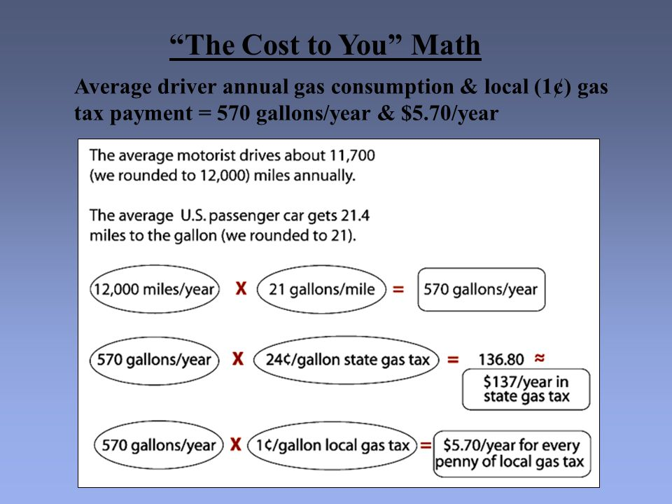 """The Cost to You"" Math Average driver annual gas consumption & local (1¢) gas tax payment = 570 gallons/year & $5.70/year"