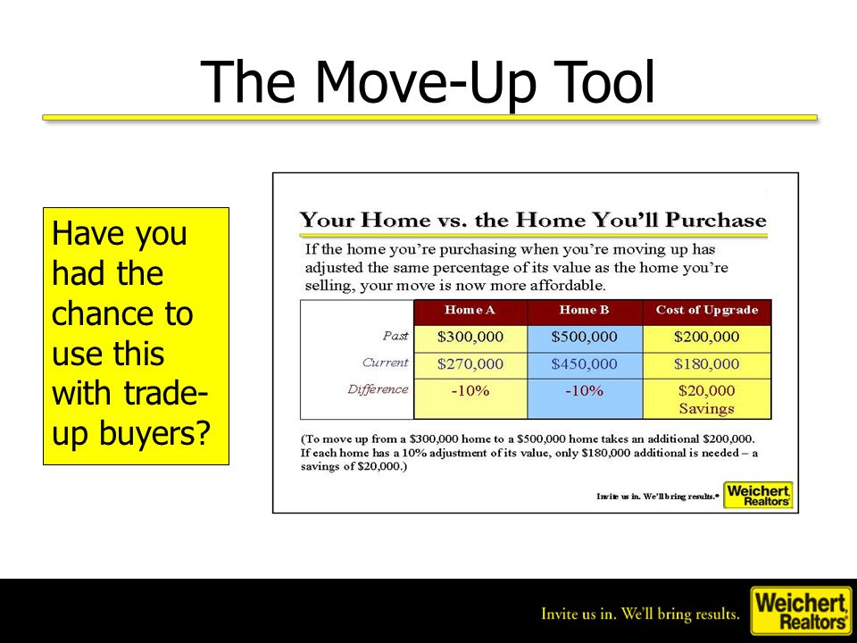 The Move-Up Tool Have you had the chance to use this with trade- up buyers