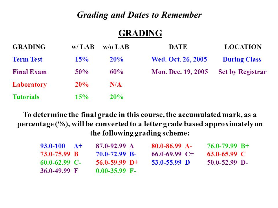 Grading and Dates to Remember GRADING GRADING w/ LAB w/o LAB DATE LOCATION Term Test 15% 20%Wed.