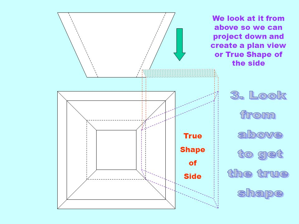 True Shape of Side We look at it from above so we can project down and create a plan view or True Shape of the side