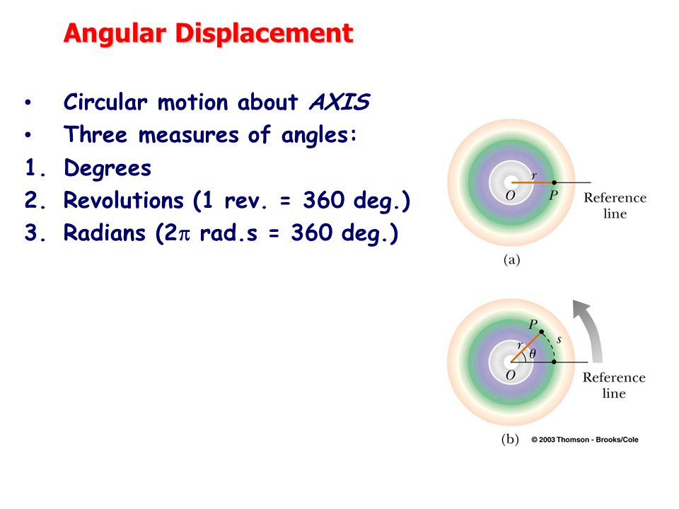 Angular Displacement Circular motion about AXIS Three measures of angles: 1.Degrees 2.Revolutions (1 rev.