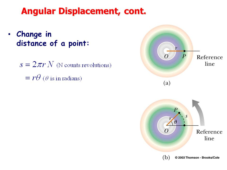 Angular Displacement, cont. Change in distance of a point: